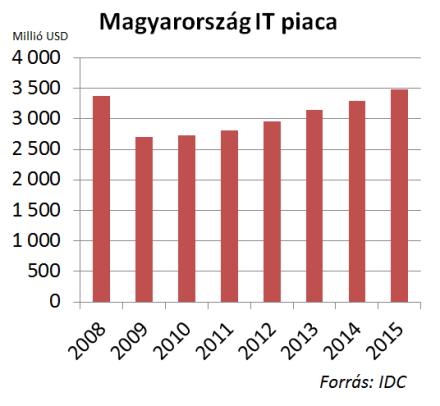 IT költés Magyarország 2010. Forrás IDC