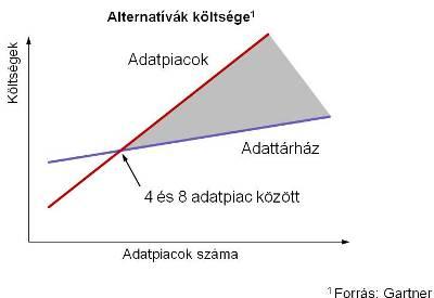 Adattárház vs adatpiac