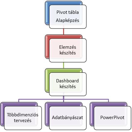 Excel BI tematika