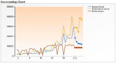 Microsoft idősoros előrejelző algoritmusának eredménye (előrejelzés szaggatottan, vízszintes tengelyen a hónapok)