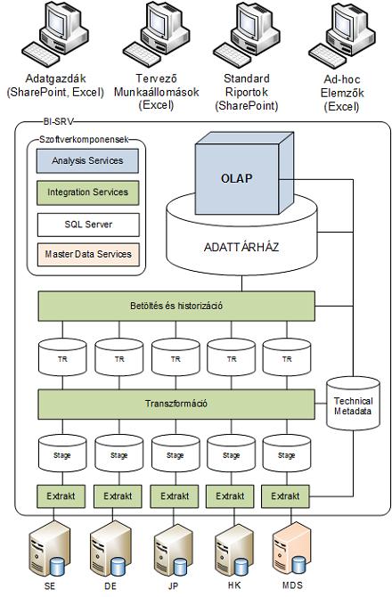 Graphisoft adattárház esettanulmány: Logikai architektúra