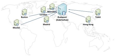 Graphisoft adattárház esettanulmány: adatforrások