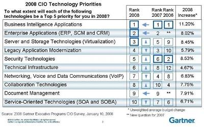 Forrás: Gartner Executive Programs CIO Survey, January 10, 2008