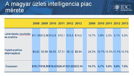 A magyar üzleti intelligencia piac mérete. Forrás: IDC
