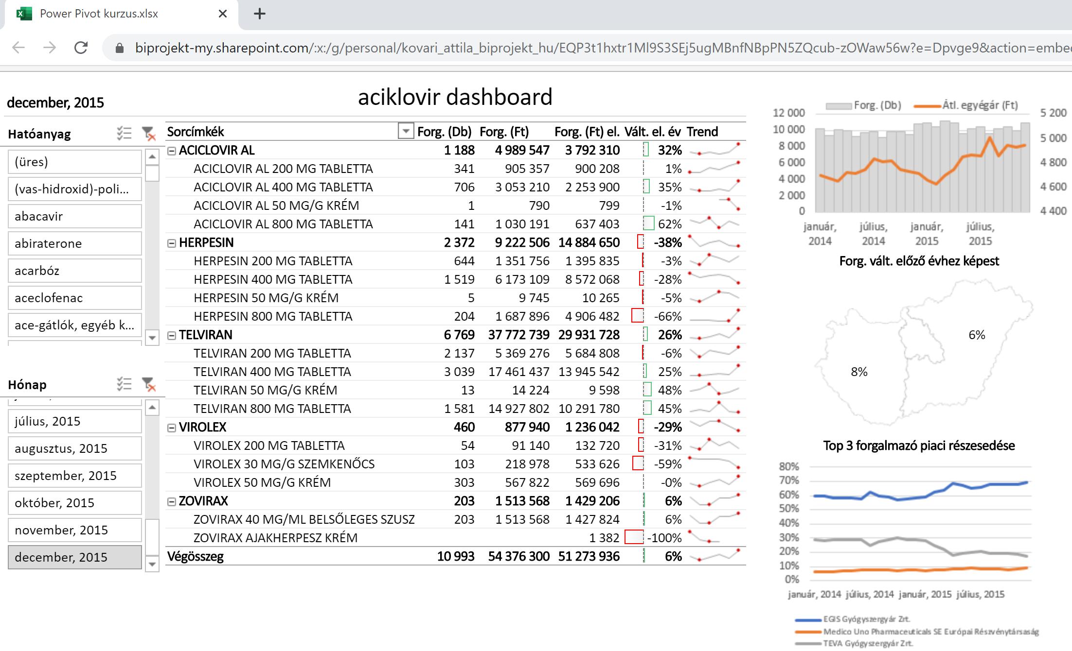 Interaktív Excel dashboard böngészőben