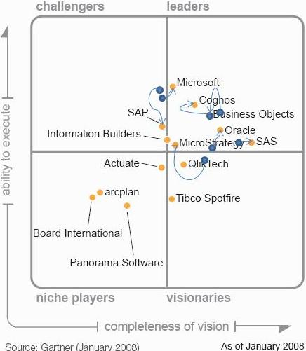 Magic Quadrant for Business Intelligence Platforms, 2007 - 2008