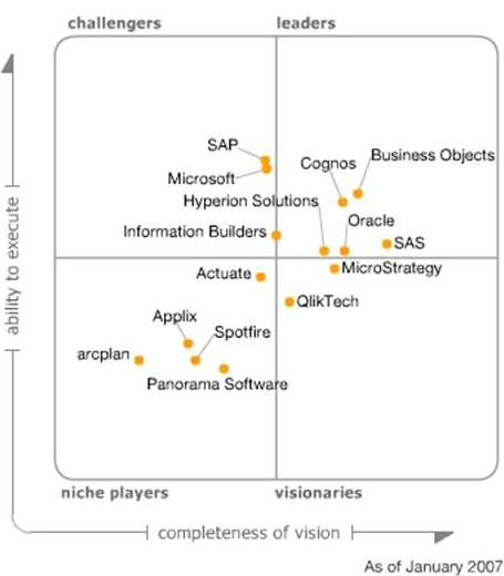 Magic Quadrant for Business Intelligence Platforms, 2007