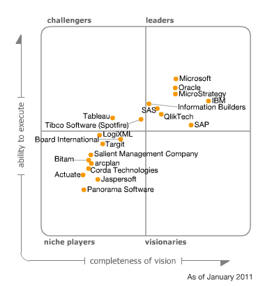Magic Quadrant for Business Intelligence Platforms, 2011