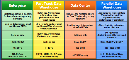 Microsoft Data Warehouse Offerings