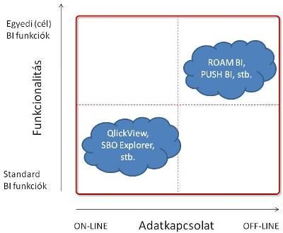 Mobil üzleti intelligencia technológiák