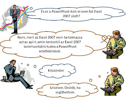 És ez a PowerPivot Add-in nem fut Excel 2007 alatt?