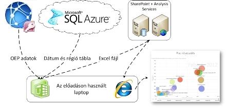 Az SQL Server 2012 termékbejelentésen használt architektúra