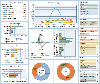 Microsoft Analytics PowerPivot Add-in for Twitter