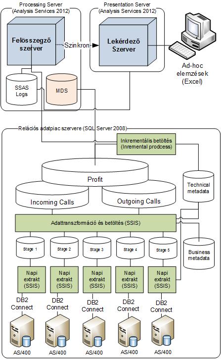 BI architektúra a UPC-nél